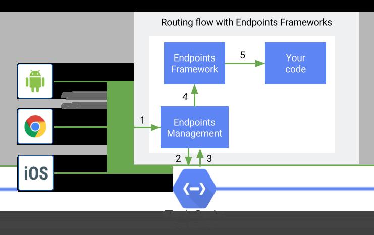 EndpointsFrameworks