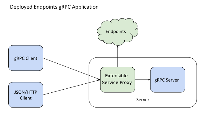 gRPC Endpoints Service