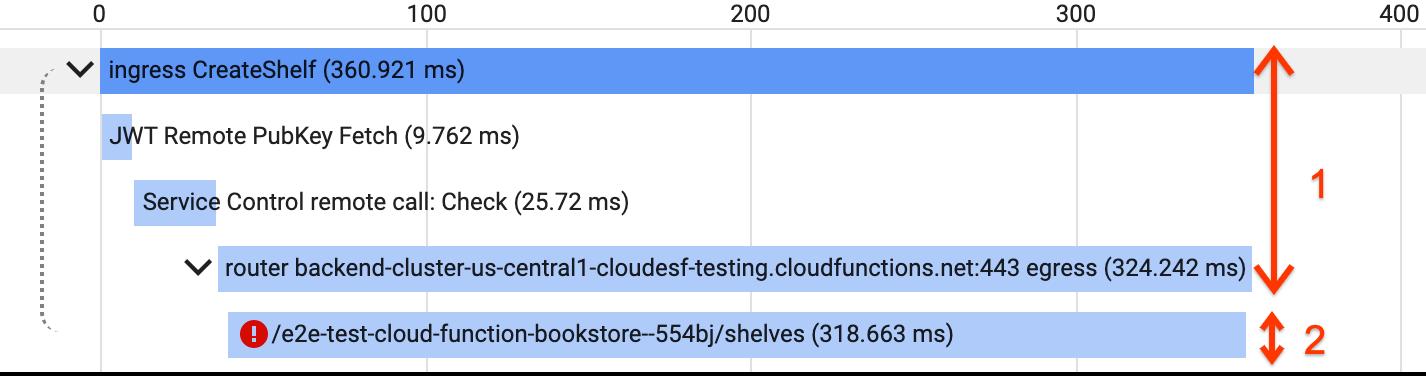 Exemplo de propagação de contexto de rastreamento para ESPv2