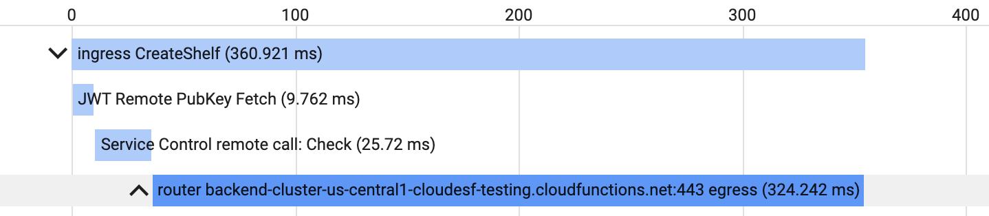 包含 ESPv2 的 span 的跟踪记录示例