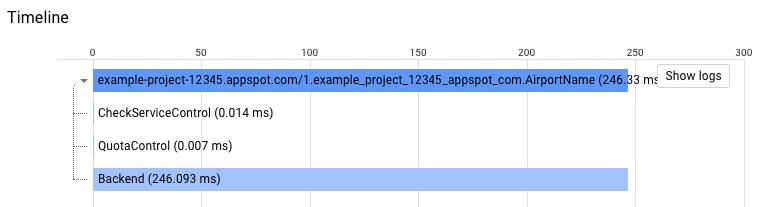 包含 ESP span 的跟踪记录示例