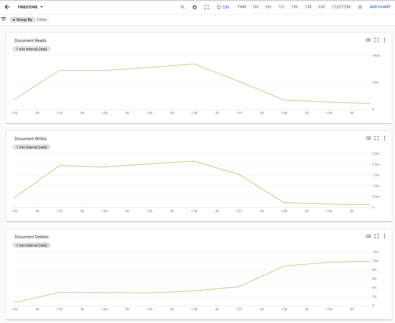Cloud Firestore usage in a Stackdriver Monitoring dashboard.