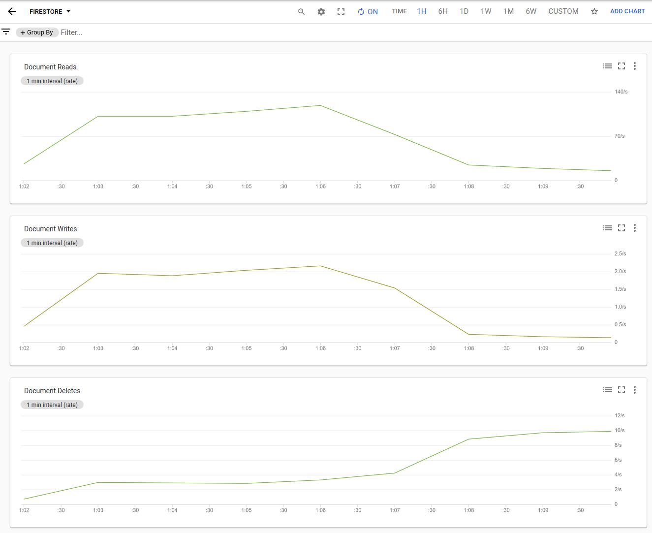 Stackdriver Monitoring ダッシュボードでの Cloud Firestore の使用状況。