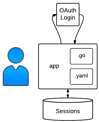Authenticating Users with Go | Go | Google Cloud