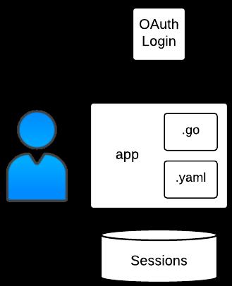 Estructura de muestra de Auth