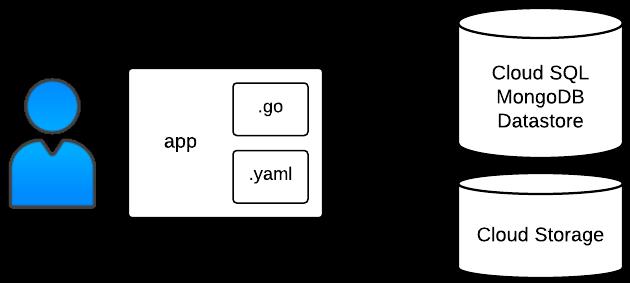 Estructura de muestra de datos binarios