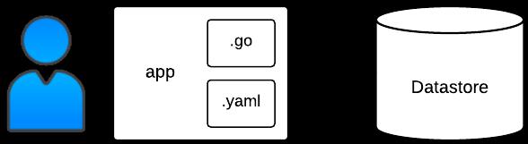 Proceso y estructura de la implementación de la app de Bookshelf