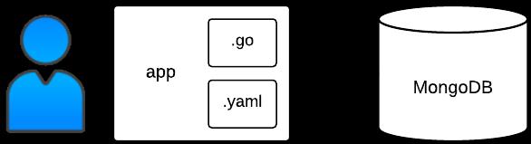 Bookshelf 應用程式部署程序與結構