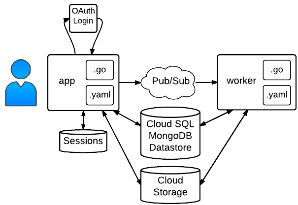 Cloud Pub/Sub sample structure