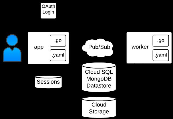 Estructura de la muestra de CloudPub/Sub