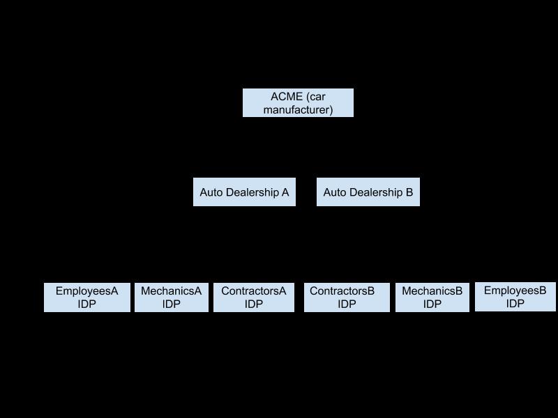 Uma hierarquia de vários locatários