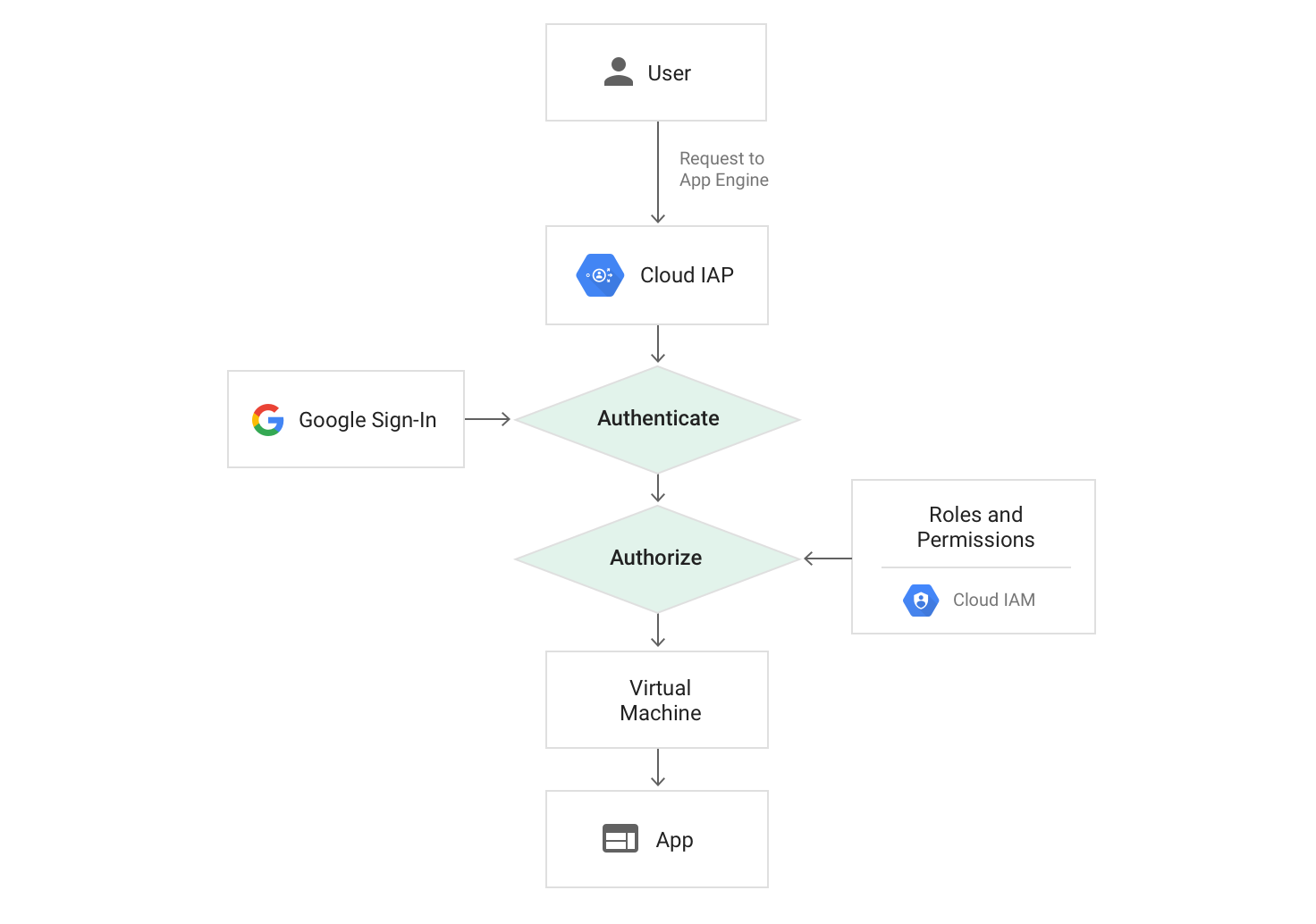 Cloud IAP 使用時の App Engine へのリクエストパスの図