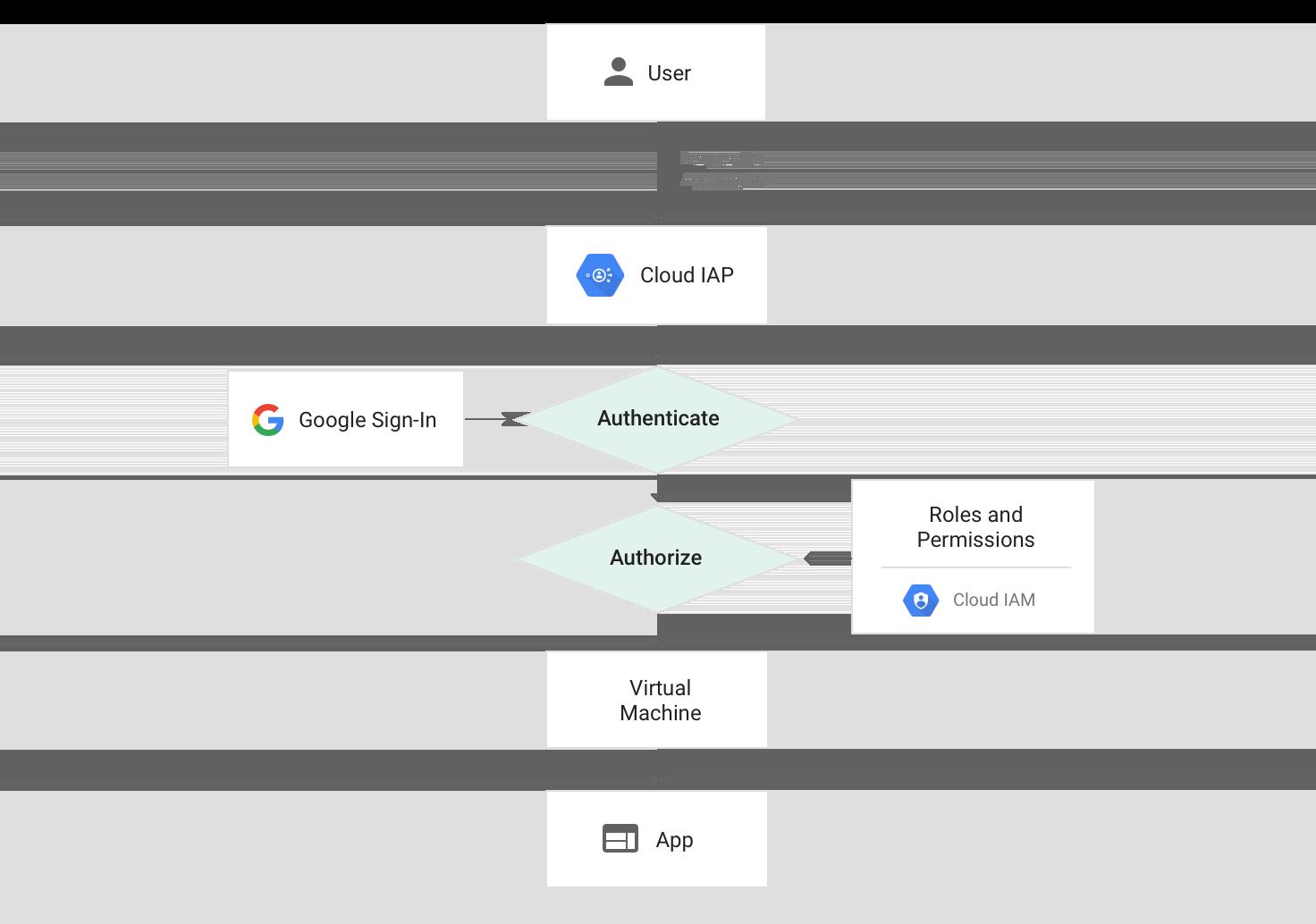 Cloud IAP를 사용할 때 App Engine의 요청 경로 다이어그램