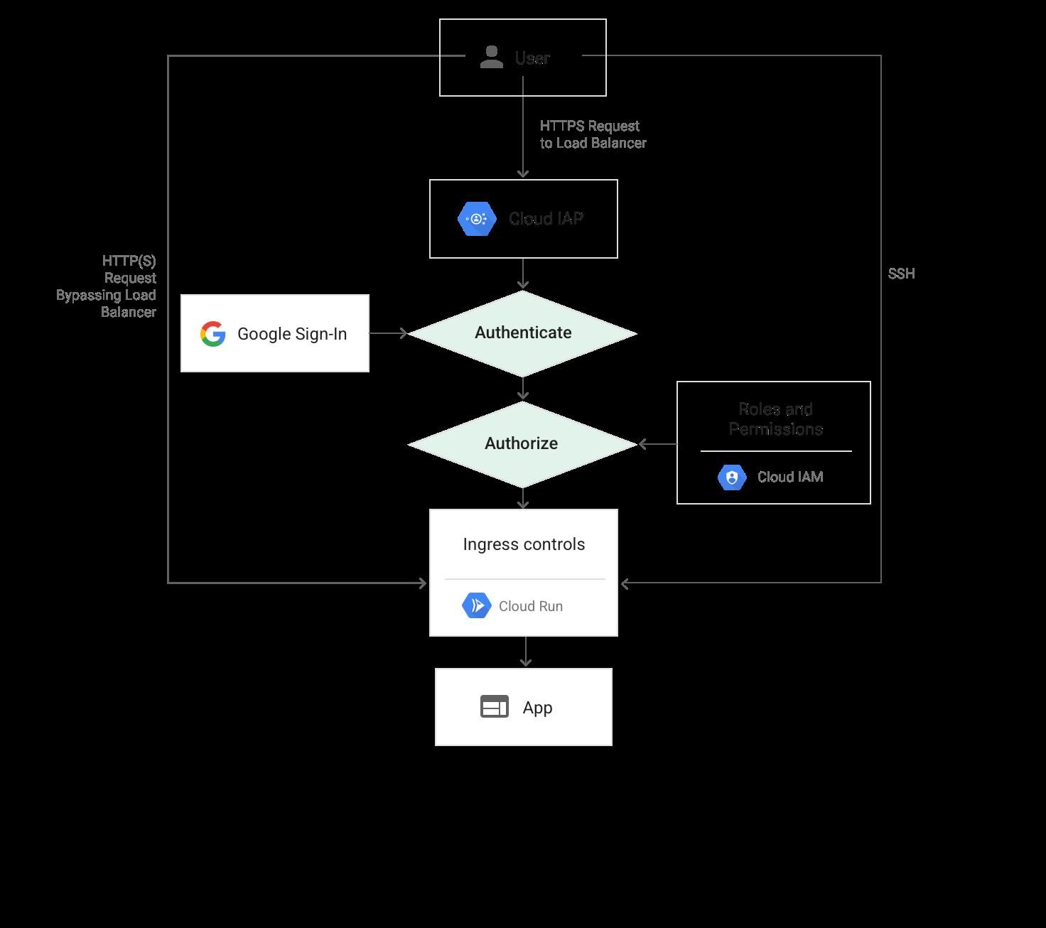 Cloud IAP 使用時の Cloud Run へのリクエストパスの図
