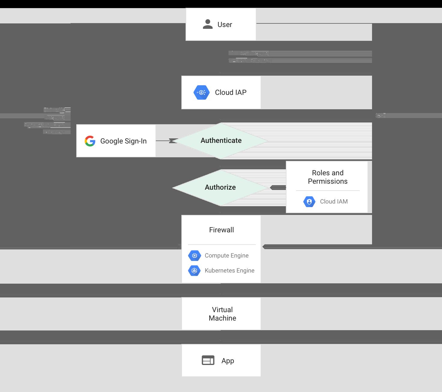 Cloud IAP를 사용할 때 Compute Engine 및 Kubernetes Engine 요청 경로 다이어그램
