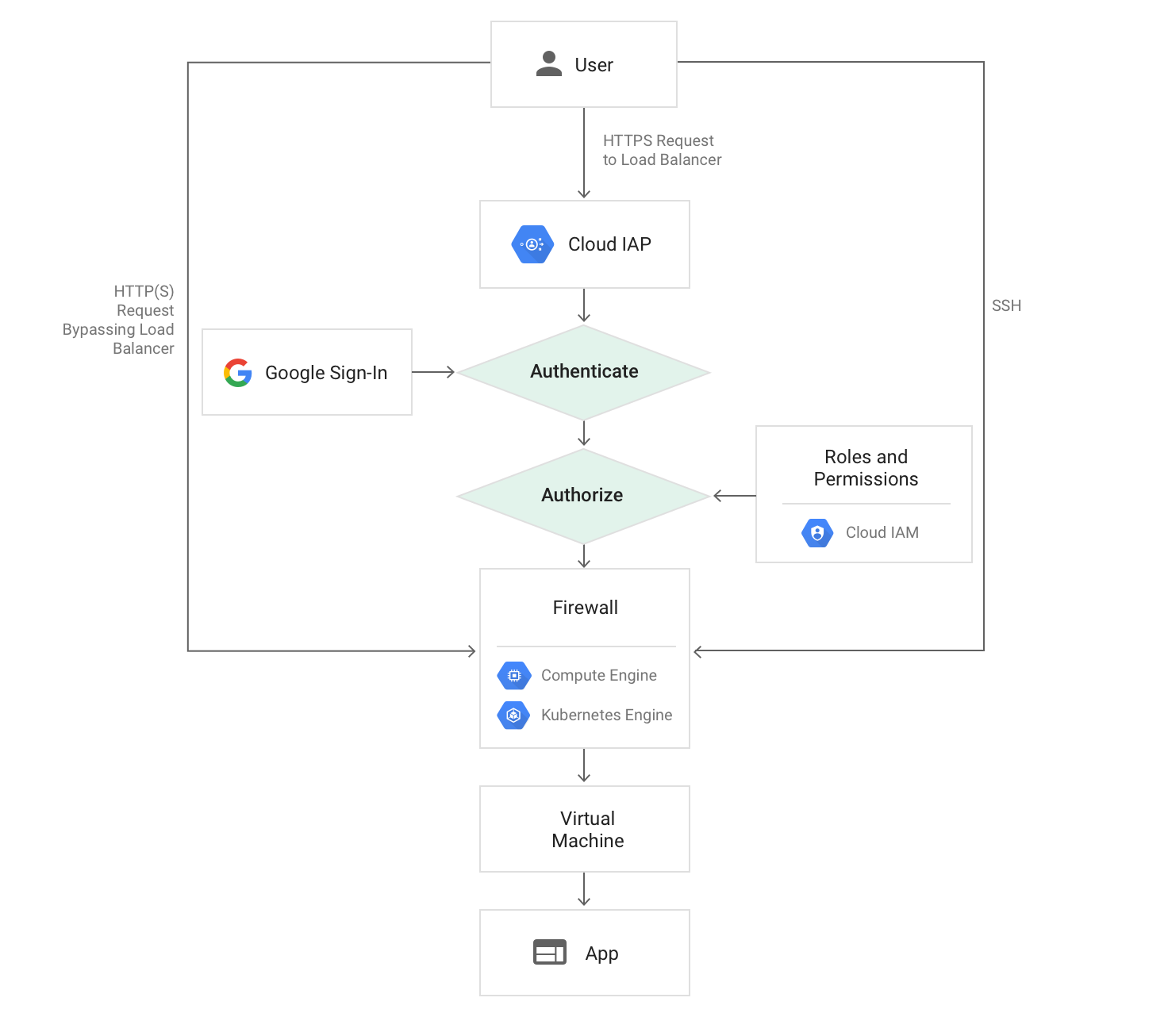 diagram of request path to Compute Engine and Kubernetes Engine when using Cloud IAP