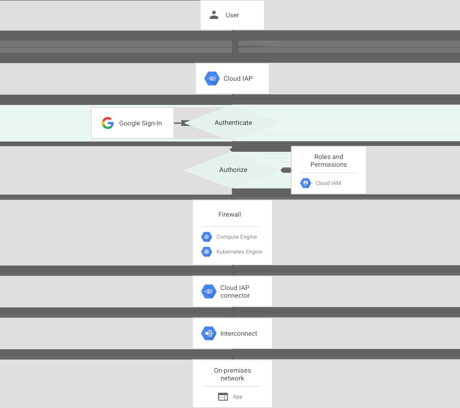 Cloud IAP 使用時のオンプレミス アプリへのリクエストパスの図