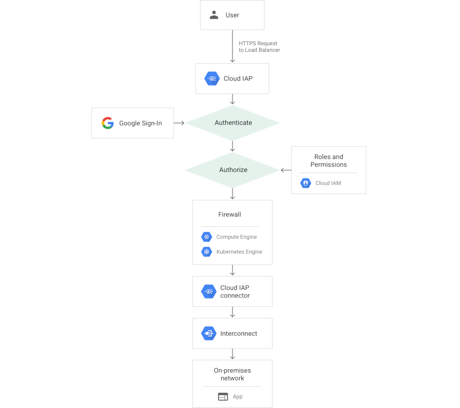 diagram of request path to an on-premises app when using Cloud IAP