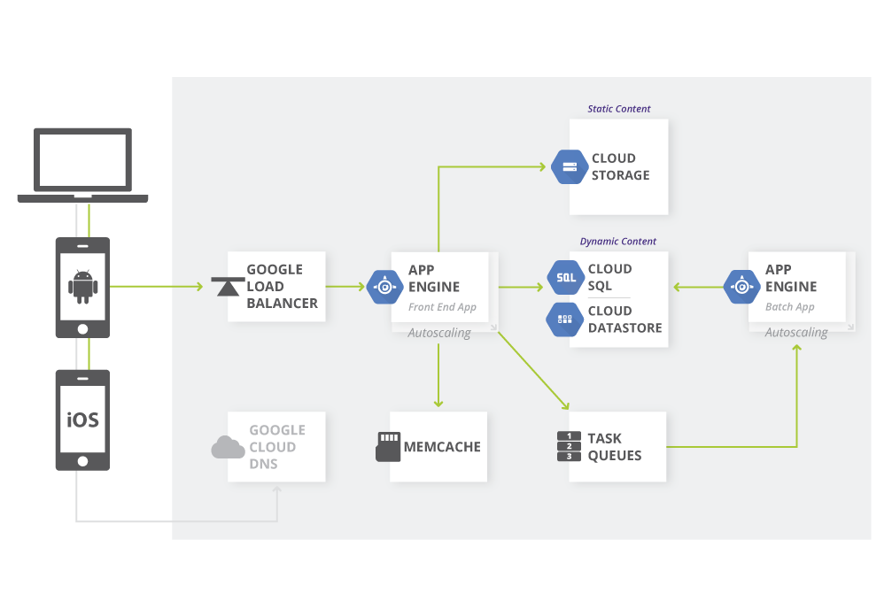 La aplicación web usa AppEngine y otros componentes