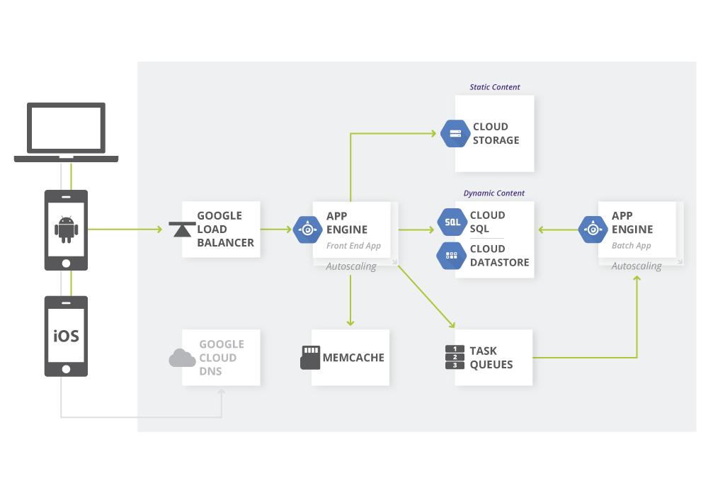 Application Web utilisant AppEngine et d'autres composants