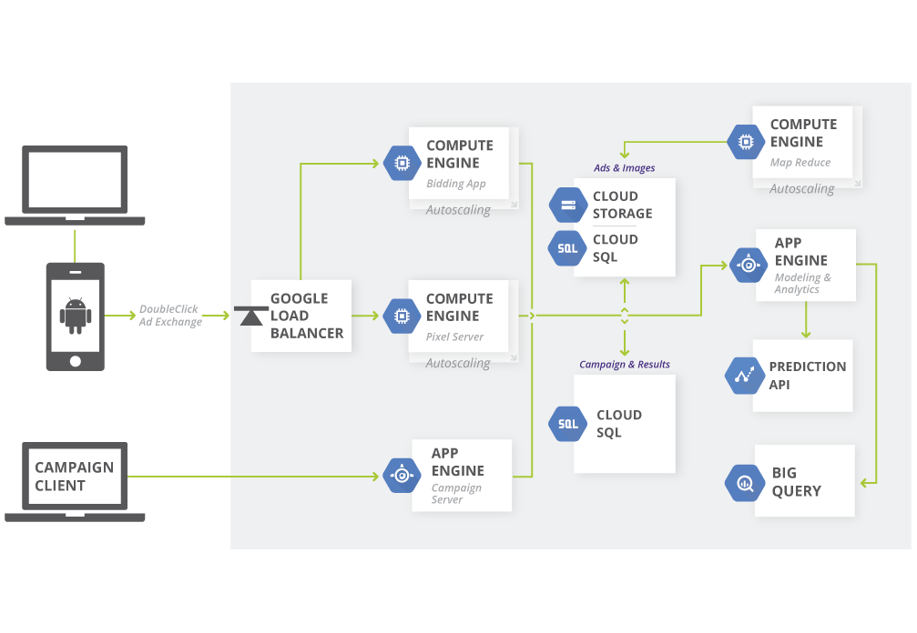 google diagramming architecture: real time bidding | architectures | google cloud
