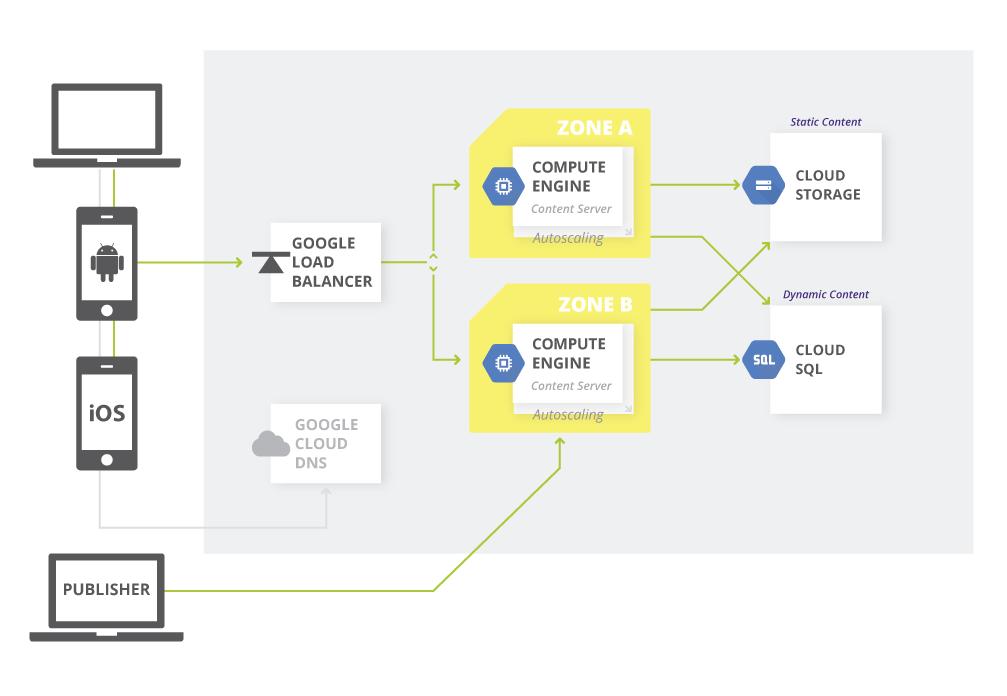 Diagramm: Content-Management-System auf Google Cloud