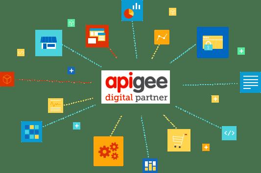 Socios digitales de Apigee