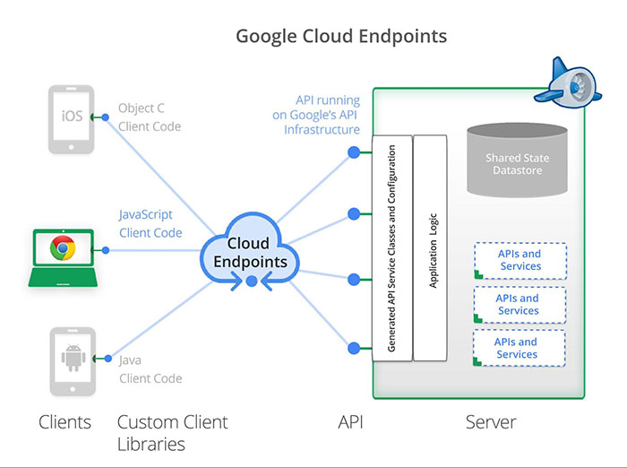 ... Building Modern Web Applications | Solutions | Google Cloud Platform