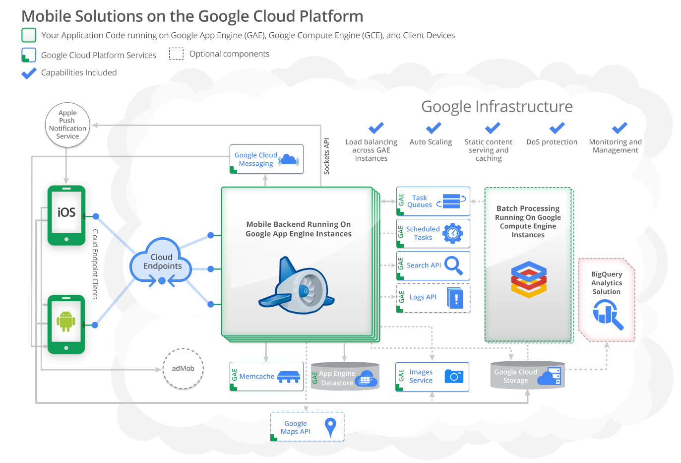 Mobile Solutions On Google Cloud Platform  U2014 Google Cloud