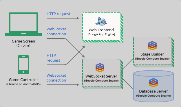 A diagram showing the connection of HTTP requests and WebSocket connections between the client and server components of WWM with an emphasis on using App Engine for Web Frontend.