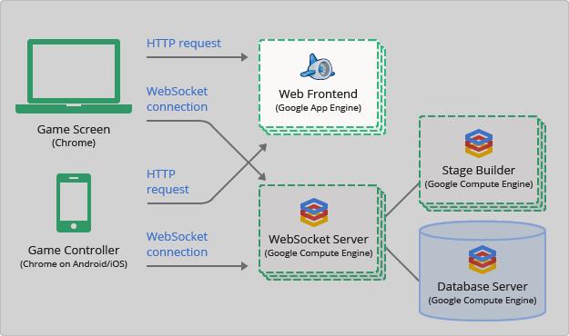 Google Cloud Platform에서 Node js 및 WebSocket을 사용하는