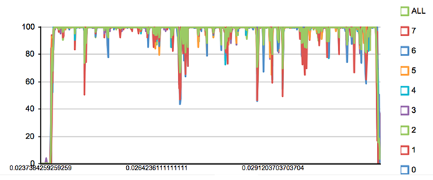 A graph depicting the Load Testing result of request/second for Stage Builder.