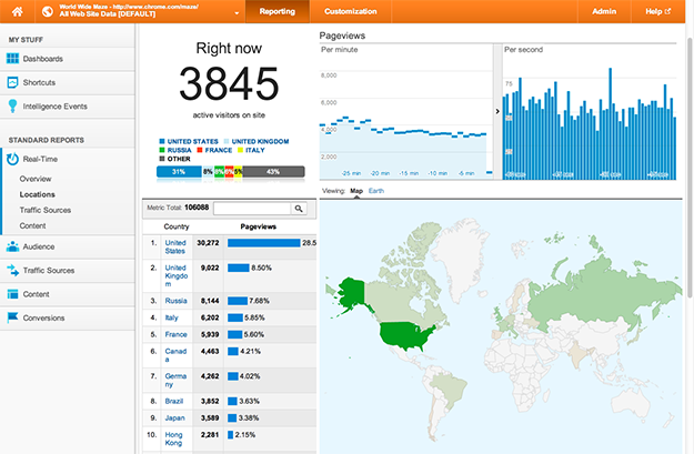 A screenshot of a Google analytics report for WWM traffic analysis.