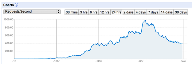 A chart showing a variable traffic flow over a 24 hour period that is managed by App Engine scaling.