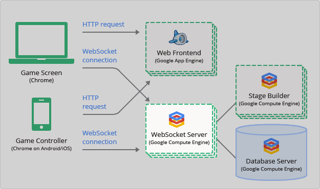 A diagram showing the connection of HTTP requests and WebSocket connections between the client and server components of WWM with an emphasis on using Compute Engine for WebSocket Server.