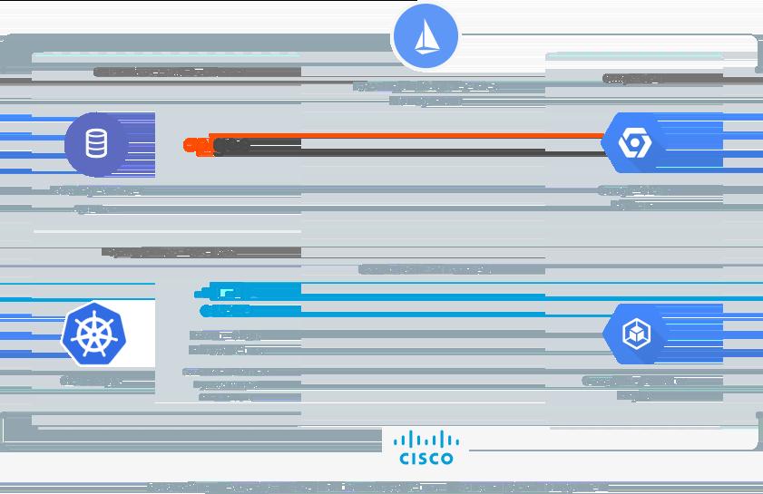 Cisco と Google Cloud Platform