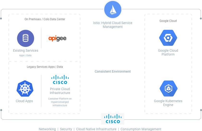 Cisco and Google Cloud Platform