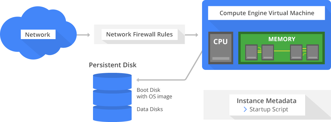 A diagram showing Google Compute Engine core runtime components.