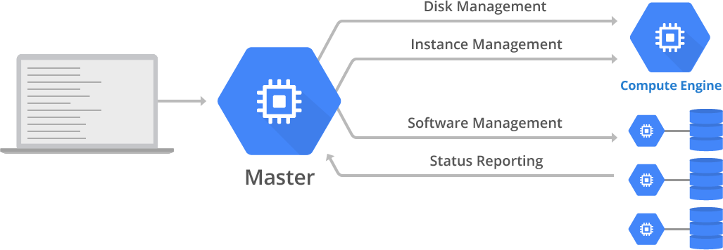 Master/Agent management of Compute Engine resources and instance software.