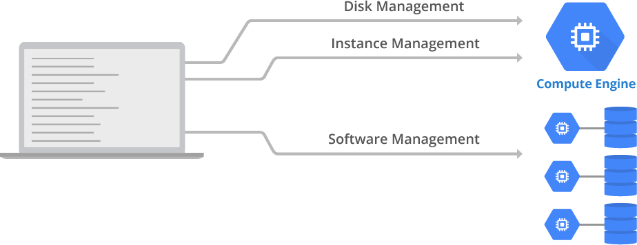 Standalone management of Compute Engine resources and instance software.