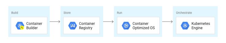 Realiza compilaciones con ContainerBuilder, almacena con ContainerRegistry, ejecuta con Container‑OptimizedOS y organiza con KubernetesEngine