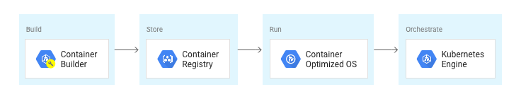 Crear: Container Builder, Almacenar: Container Registry, Ejecutar: Container-OptimizedOS, Orquestar: Kubernetes Engine