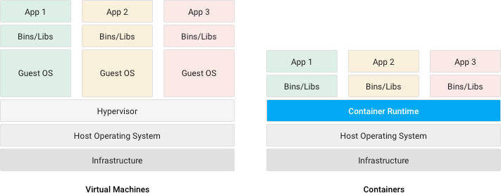 Diagrama comparativo de máquinas virtuales frente a contenedores.