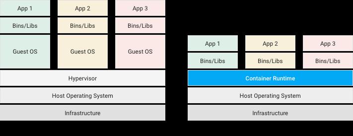 Diagramas comparativos de las máquinas virtuales y los contenedores.