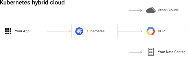 Kubernetes hybrid cloud: Your App runs on Kubernetes which can deploy to Other Clouds, GCP, Your Data Center.