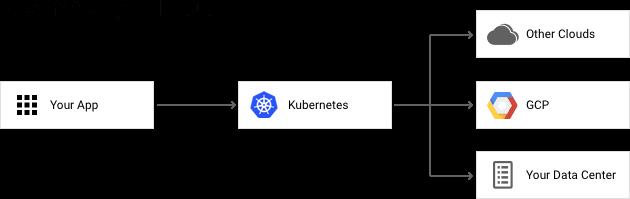 Nube híbrida de Kubernetes: las apps se ejecutan en Kubernetes y se pueden implementar en otras nubes, enGCP o en tu centro de datos.