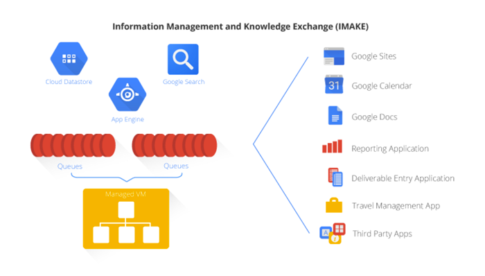 Information Management and Knowledge Exchange