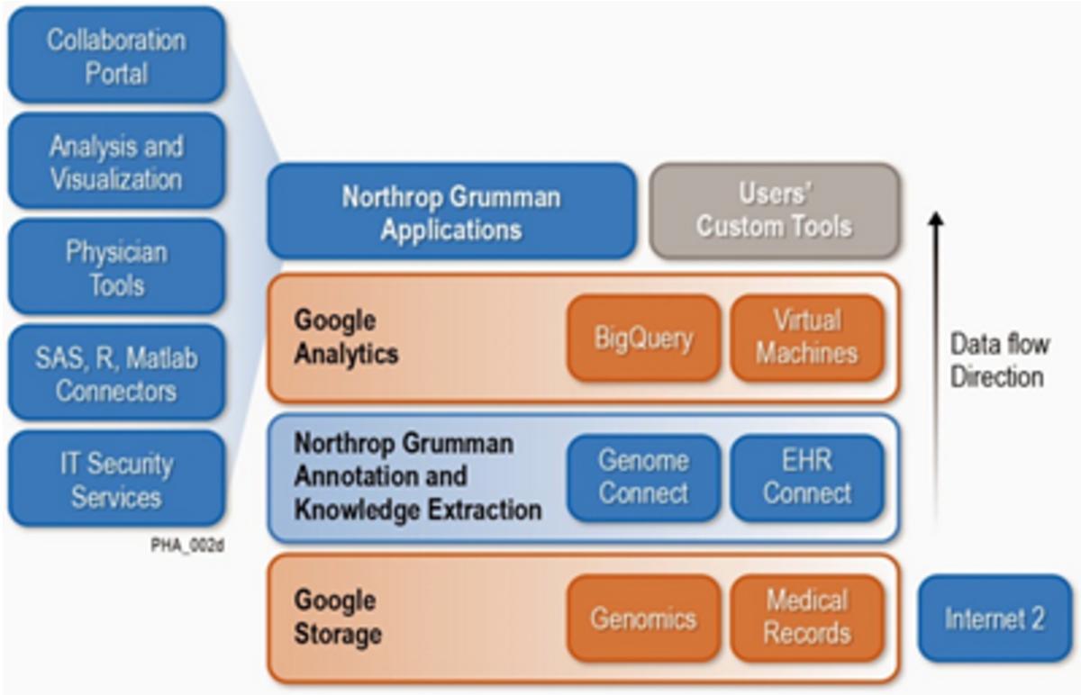 health analytics platform diagram