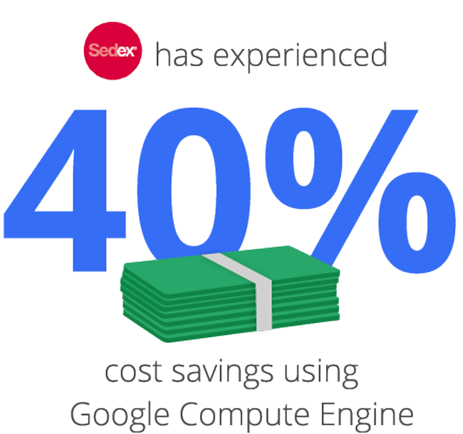 40% cost savings graphic