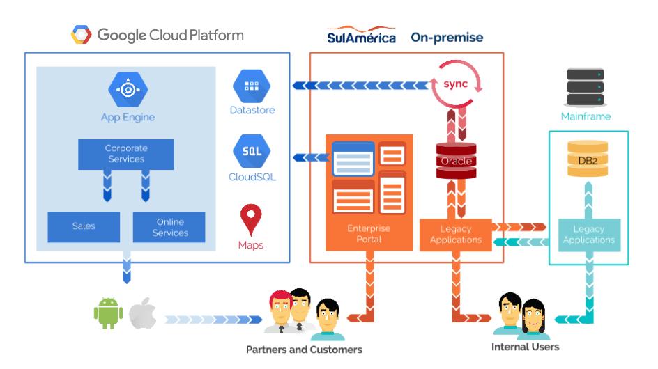 SulAmérica services and data flow